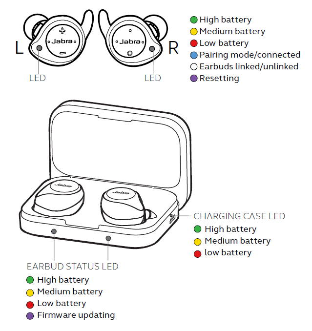 meaning of LED colours on Jabra Elite Sport earbuds and the charging case